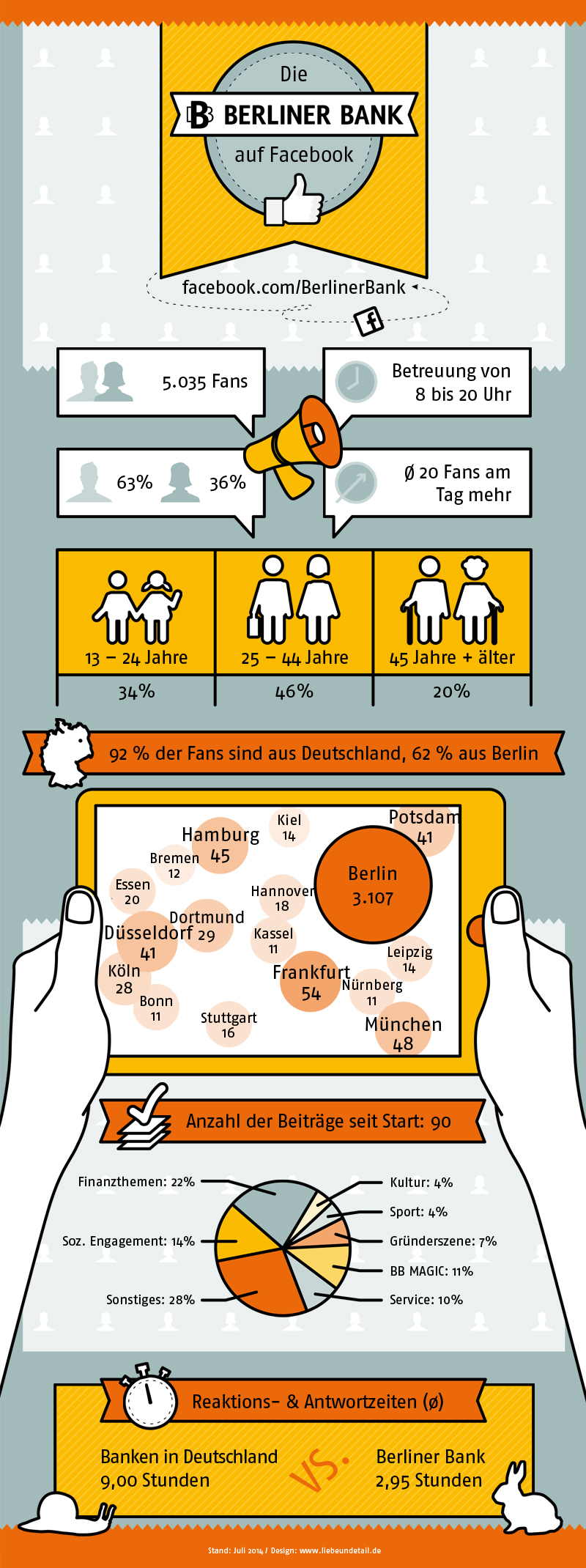 Design Infografik