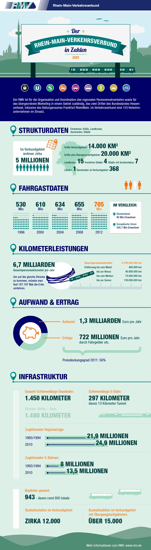 Infografik RMV