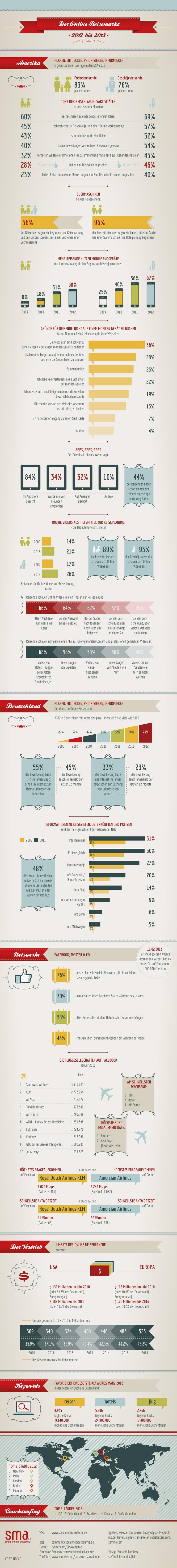 Infografik Tourismus & Social Media