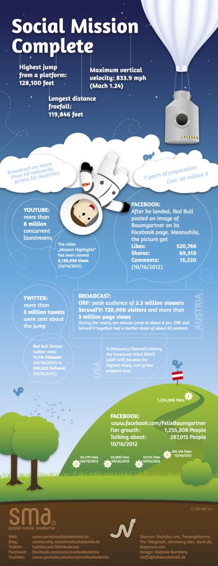 Infografik: Felix Baumgartner | Red Bull Stratos