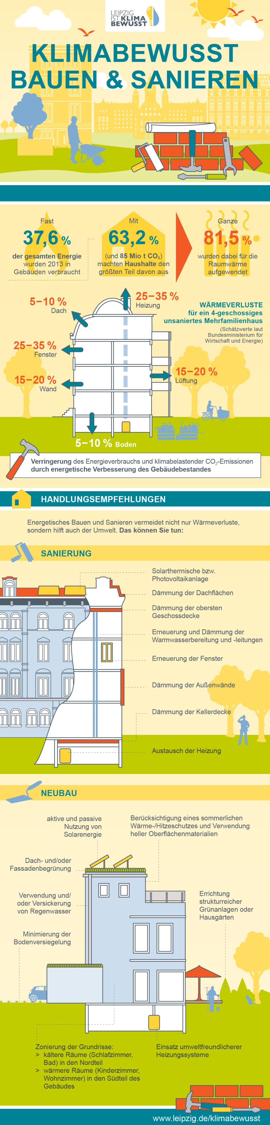 Design Infografik Stadt Leipzig Umwelt