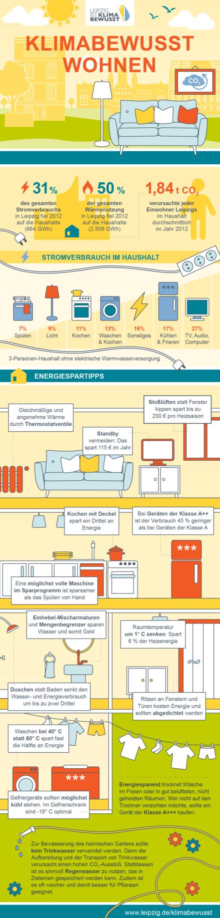 Infografiken: Stadt Leipzig